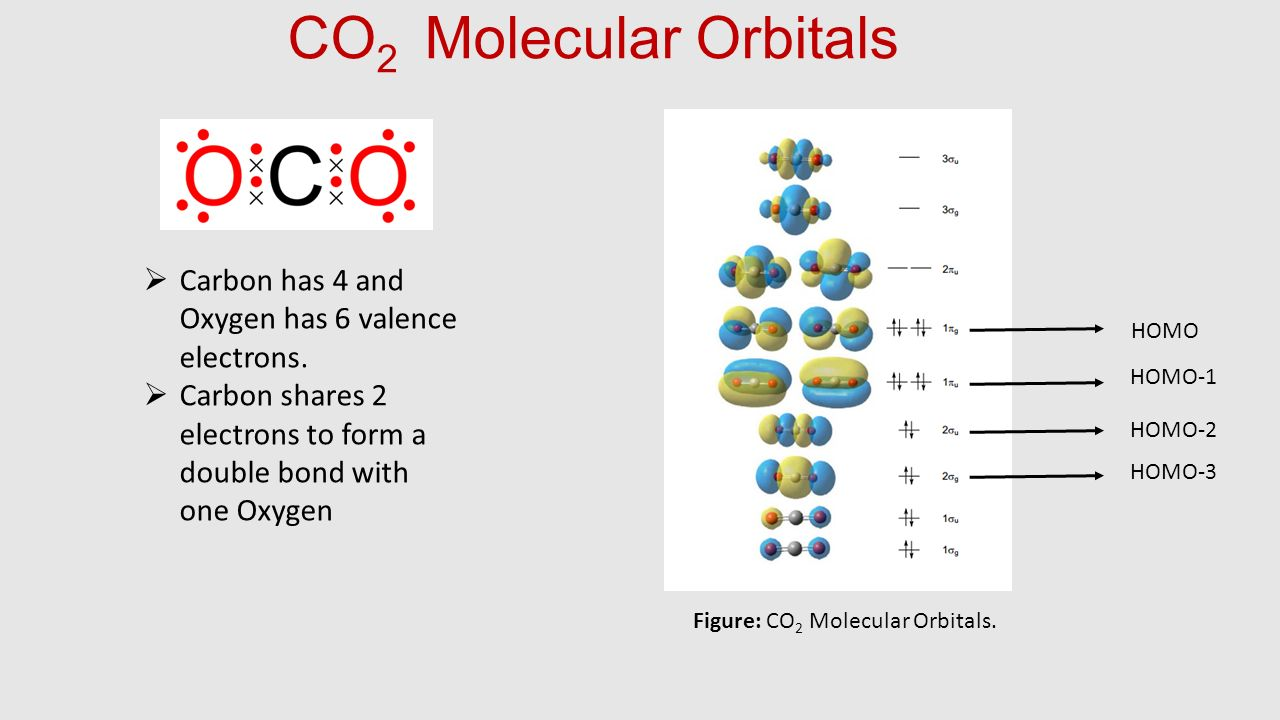 Figure: CO2 Molecular Orbitals.