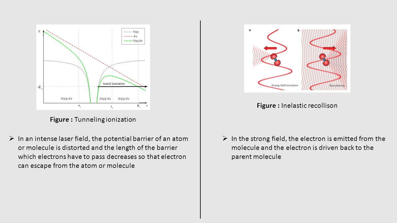 Figure : Inelastic recollison