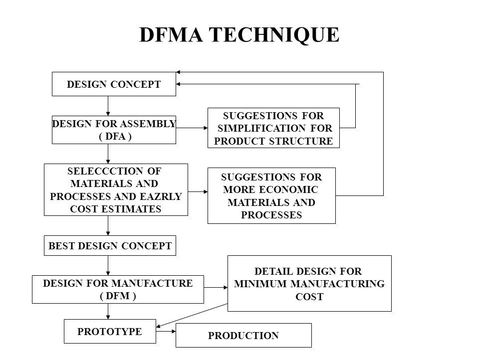 Design For Manufacturing And Assembly : Introduction to design for manufacture and assembly dfma