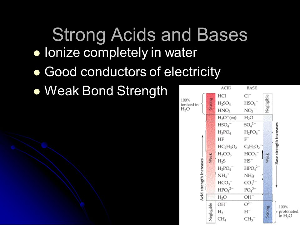 Strong Acids and Bases Ionize completely in water