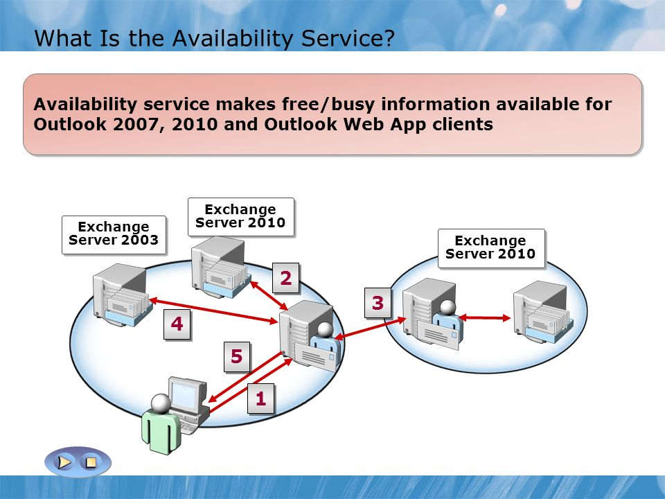 What Is the Availability Service