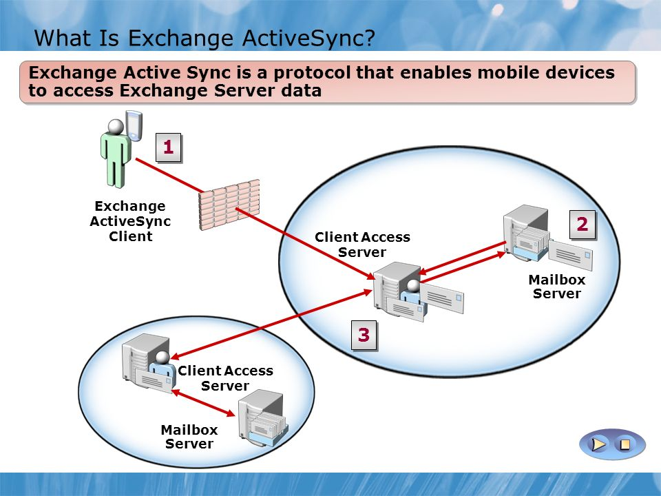 What Is Exchange ActiveSync