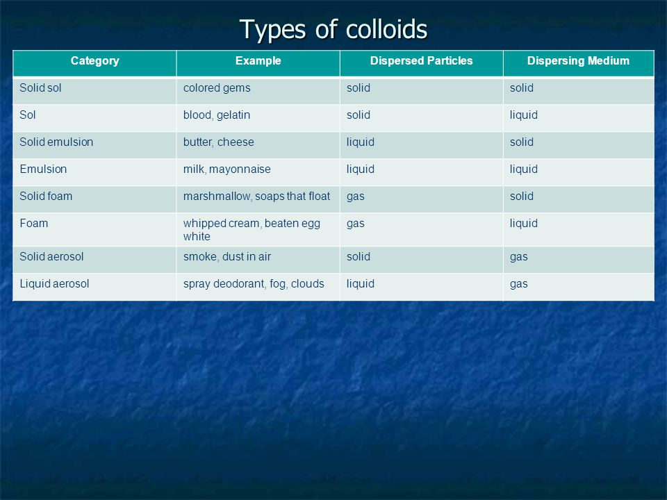types of colloids the - photo #32