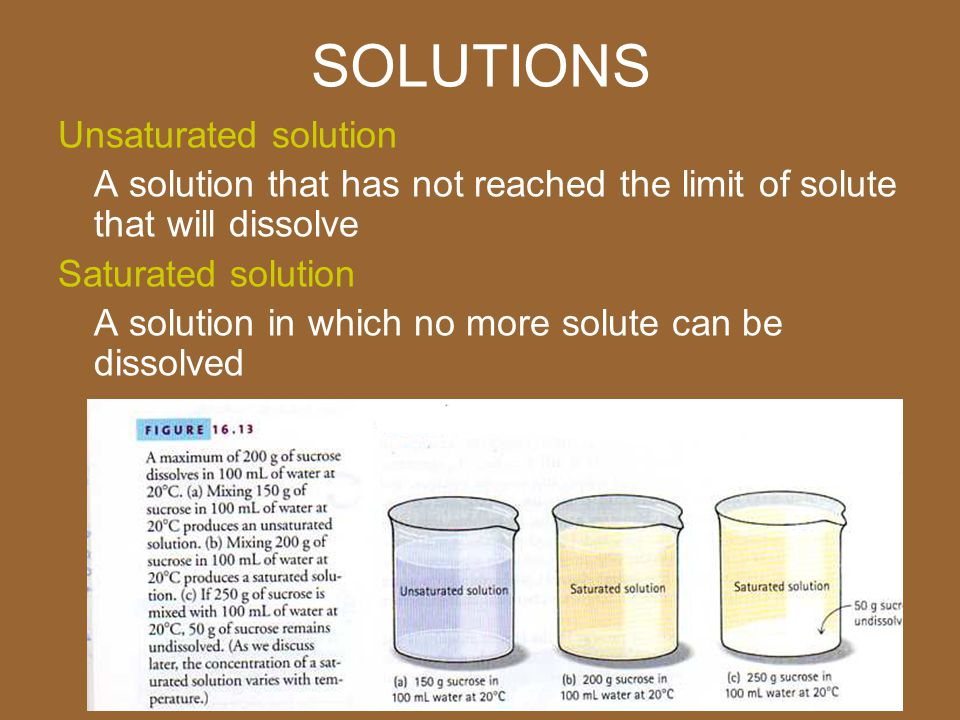 The gallery for --> Unsaturated Solution