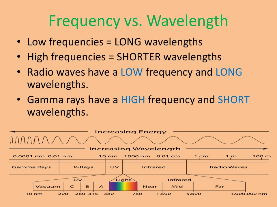 gamma wave frequency and wavelength relationship