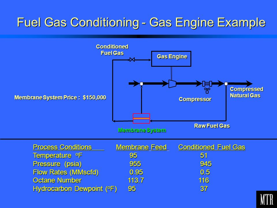 Compressed Natural Gas Applications
