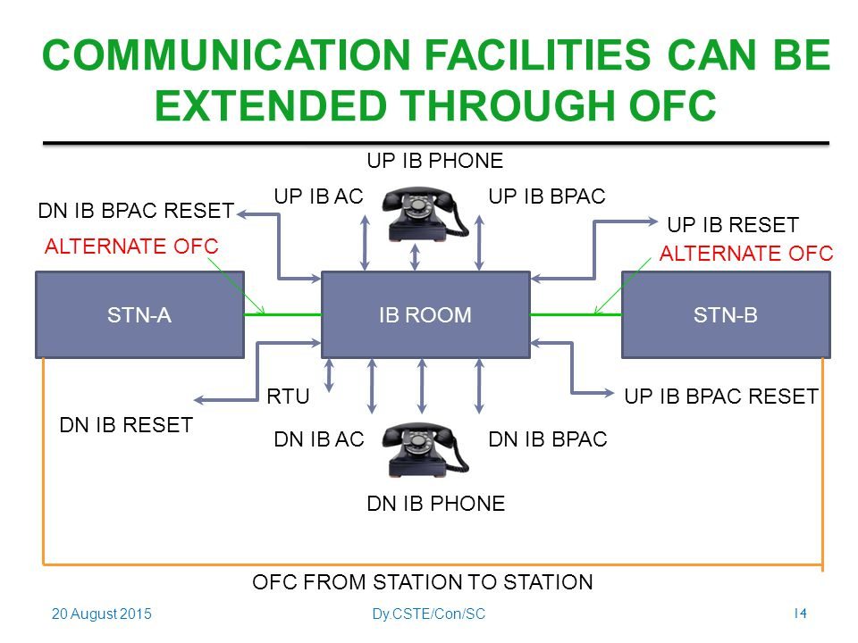 communication facilities Solutions center  solutions from a to z locate products, services, and divisions quickly.