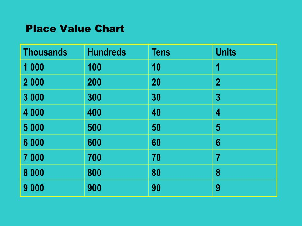 Hundred Thousands Place Value Chart Rebellions