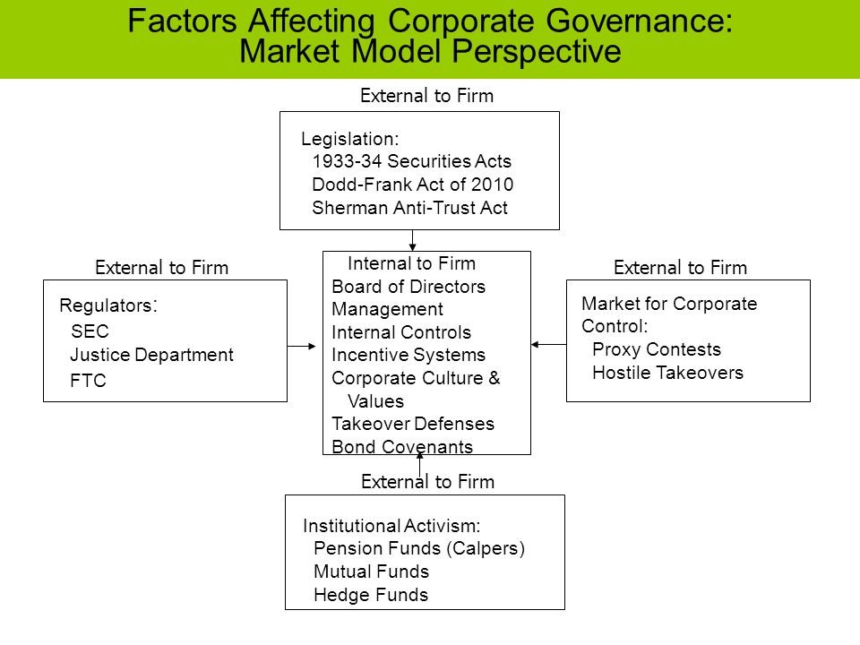 factors affecting internal control system From having the control in place • system of internal control in an organization is the  ♦many factors affect the significance of a particular risk risk is.