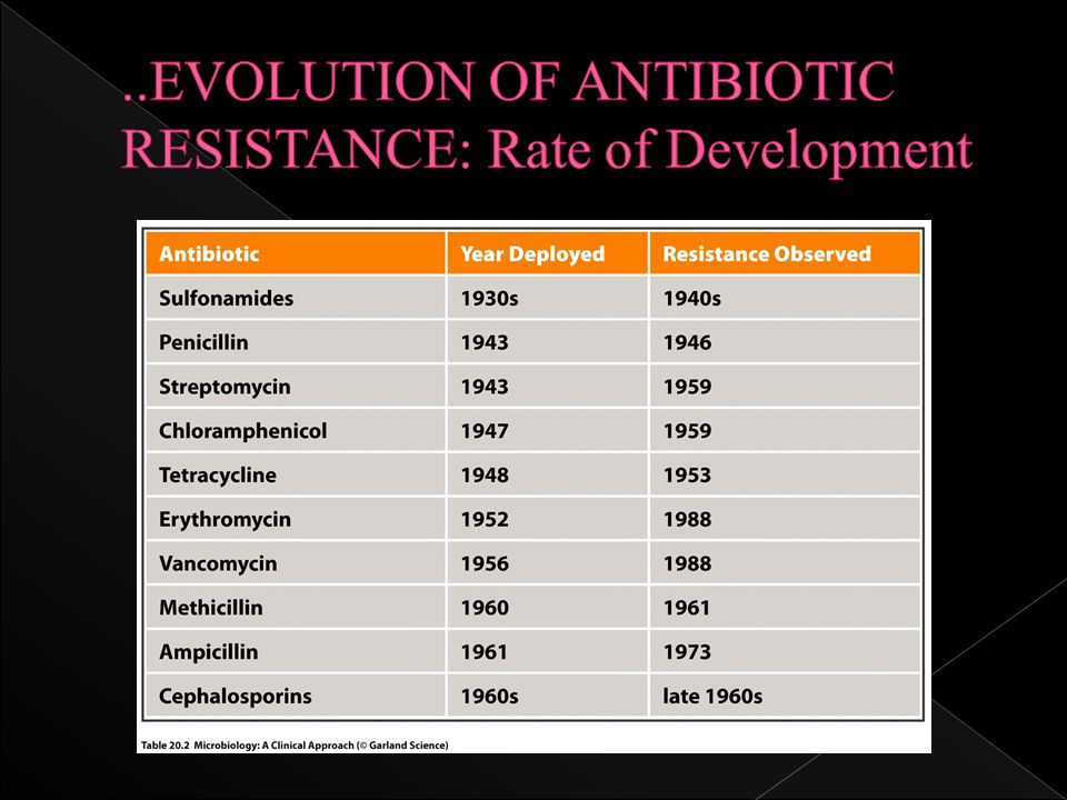 evolution and antibiotic resistance The development of antibiotic and pesticide resistance is often presented as a  modern example of evolution by mutations and as clear evidence for darwinism.
