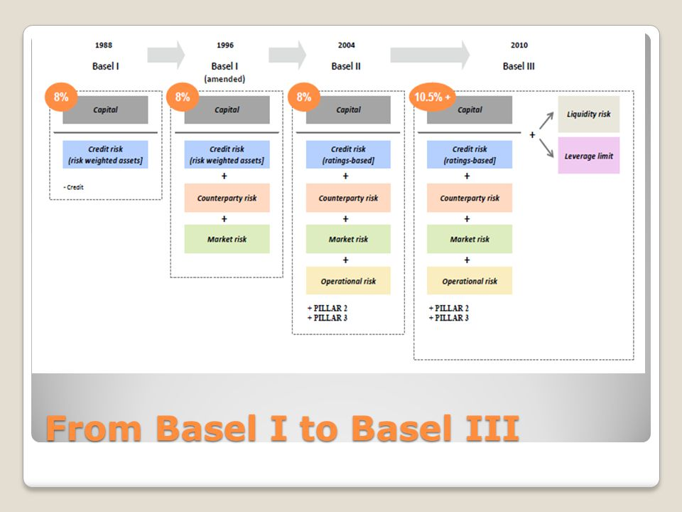 basel iii monitoring