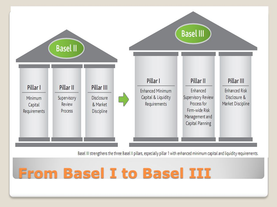Federal Reserve Board - U.S. Implementation of the Basel Accords