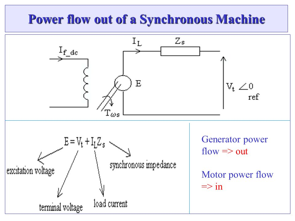 Power flow out of a Synchronous Machine