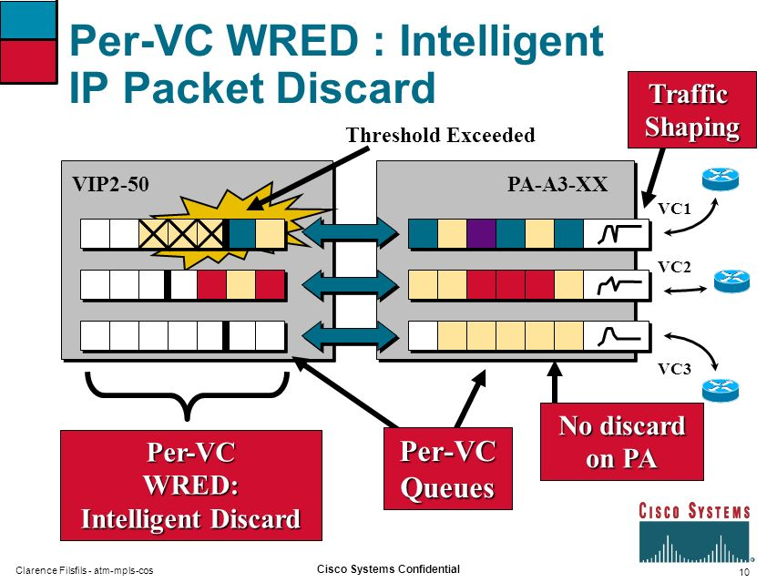 Per-VC WRED : Intelligent IP Packet Discard