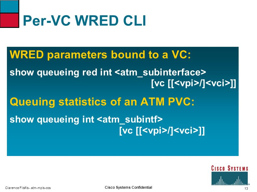 Per-VC WRED CLI WRED parameters bound to a VC: