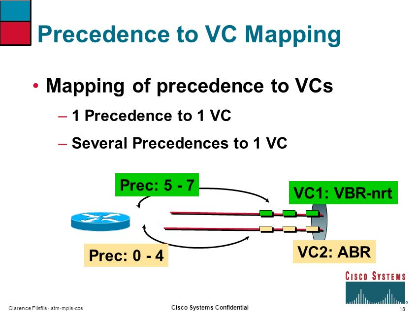 Precedence to VC Mapping