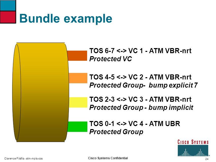 Bundle example TOS 6-7 <-> VC 1 - ATM VBR-nrt Protected VC