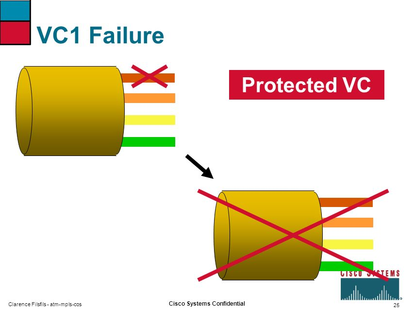 VC1 Failure Protected VC