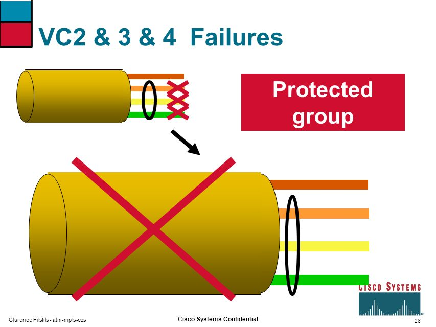 VC2 & 3 & 4 Failures Protected group