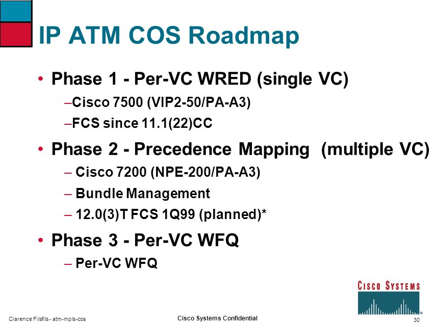 IP ATM COS Roadmap Phase 1 - Per-VC WRED (single VC)