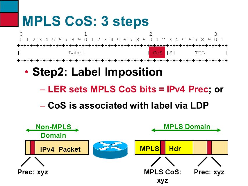 MPLS CoS: 3 steps Step2: Label Imposition
