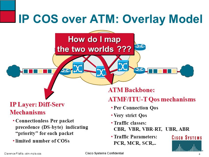 IP COS over ATM: Overlay Model