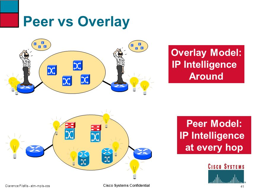 IP Intelligence Around IP Intelligence at every hop