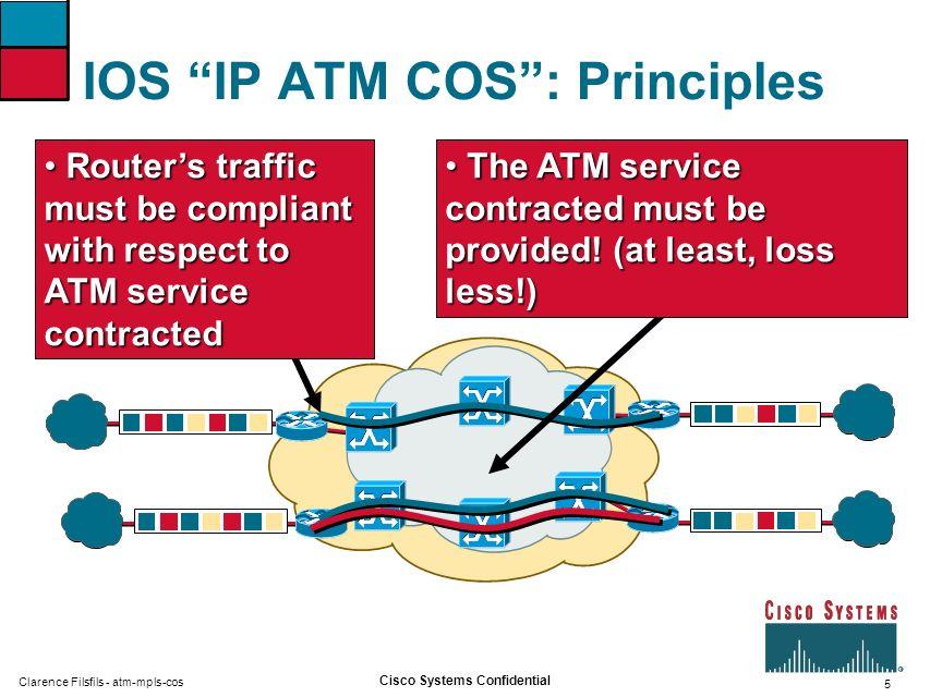IOS IP ATM COS : Principles