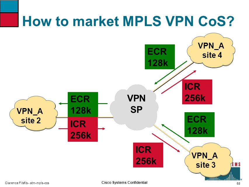 How to market MPLS VPN CoS