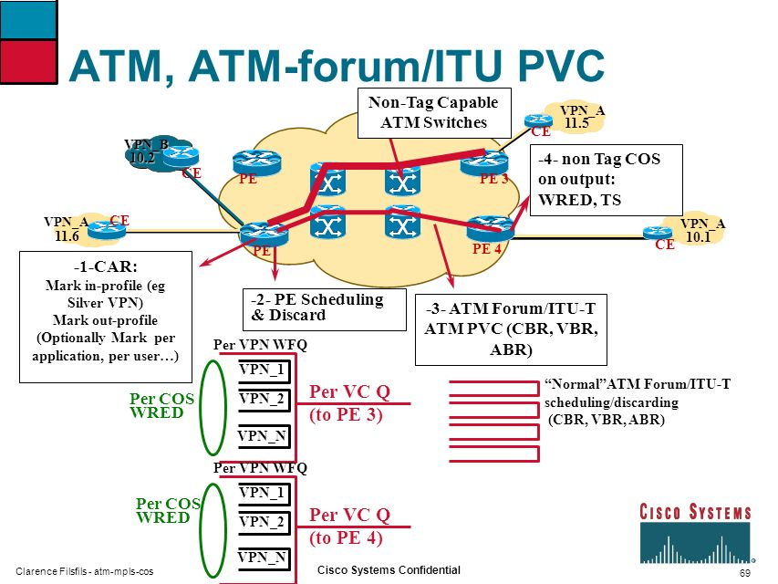 ATM, ATM-forum/ITU PVC Per VC Q (to PE 3) Per VC Q (to PE 4)