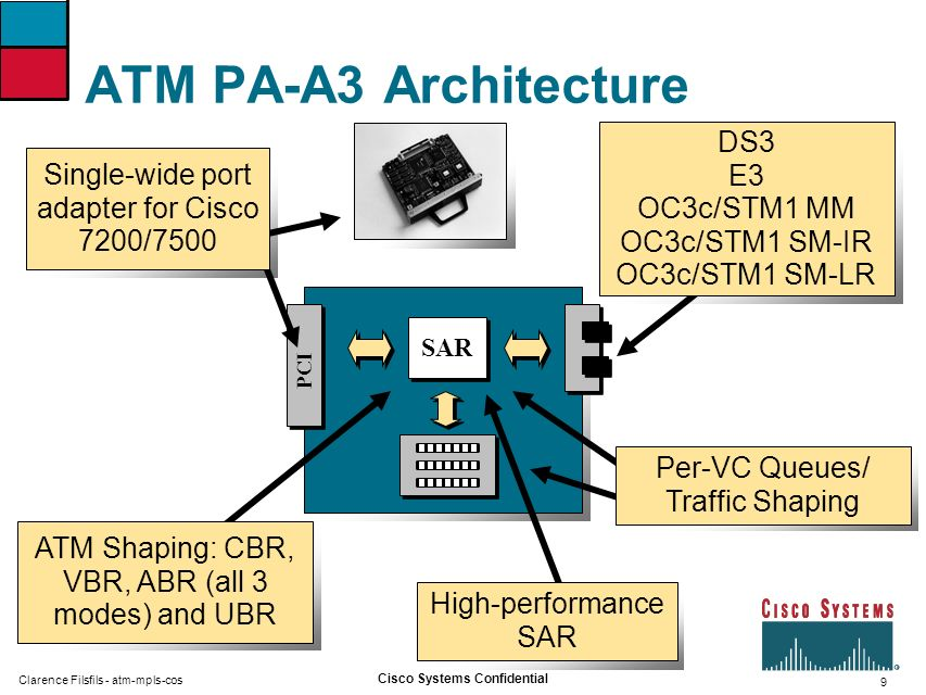 ATM PA-A3 Architecture DS3 E3 OC3c/STM1 MM OC3c/STM1 SM-IR OC3c/STM1 SM-LR.