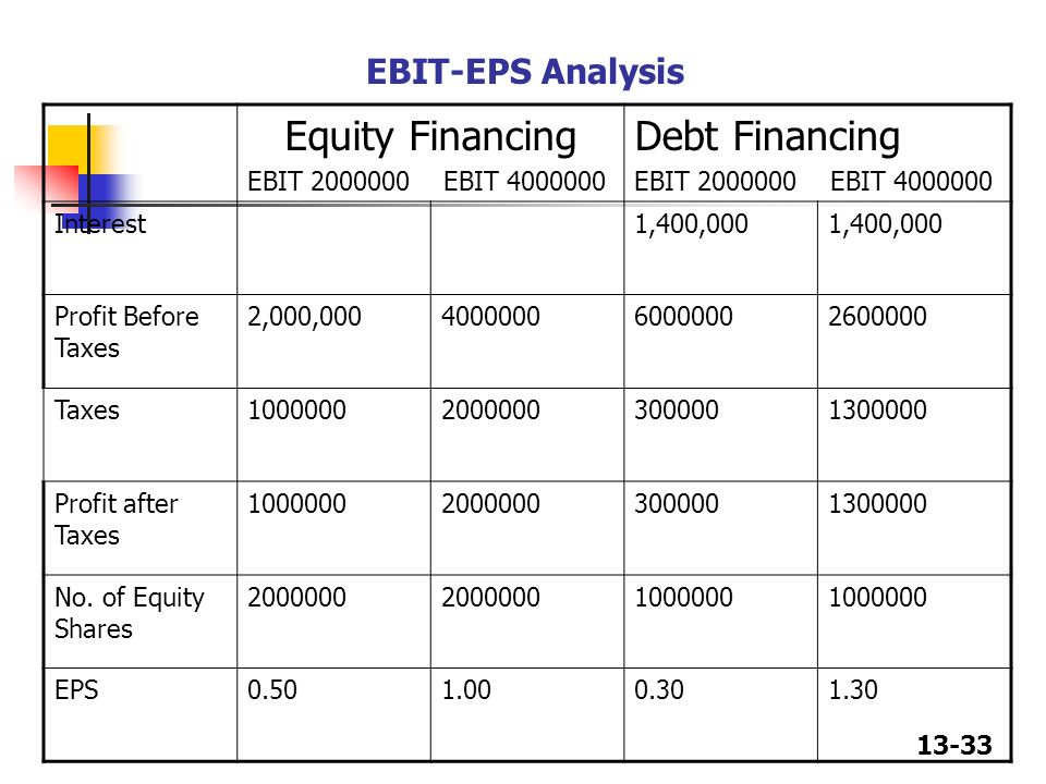 Calculating ebt eps analysis