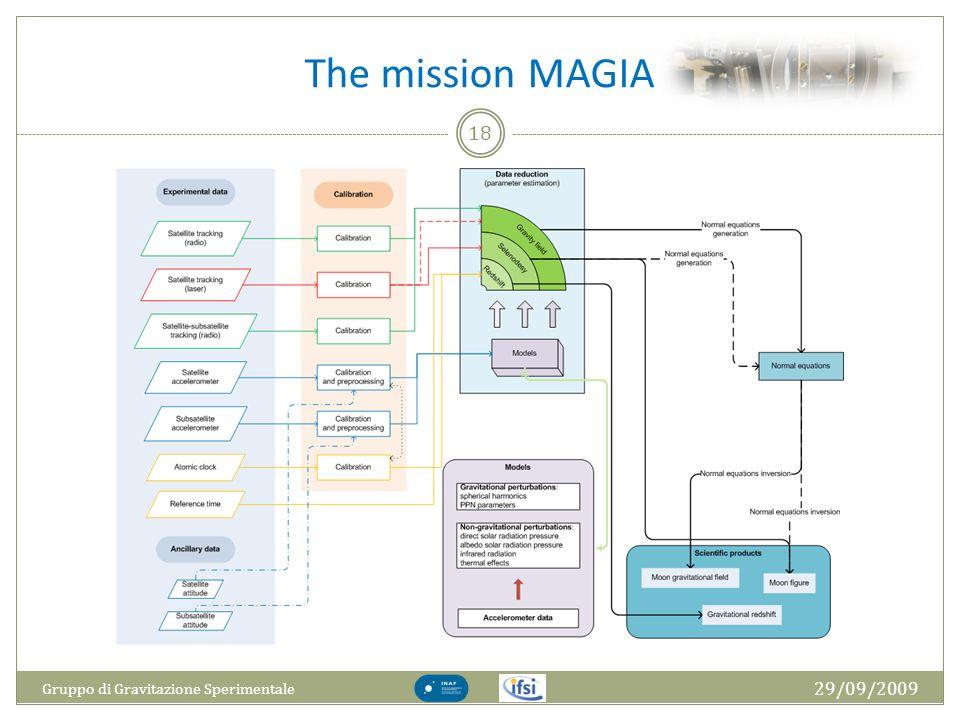 The mission MAGIA Gruppo di Gravitazione Sperimentale 29/09/2009