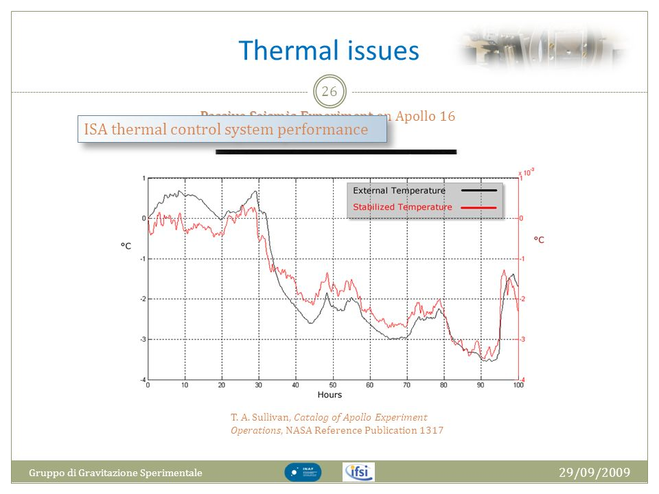 Thermal issues ISA thermal control system performance