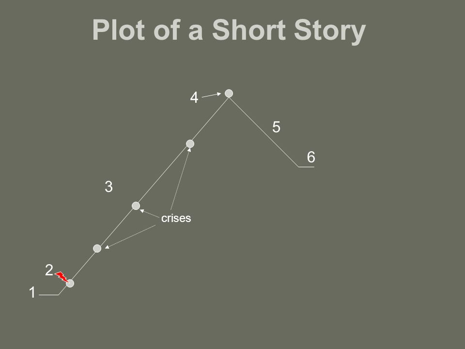 how to develop a plot for a short story
