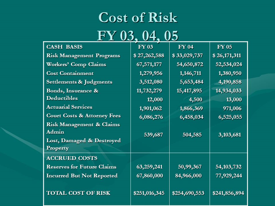 Cost of Risk FY 03, 04, 05 CASH BASIS Risk Management Programs