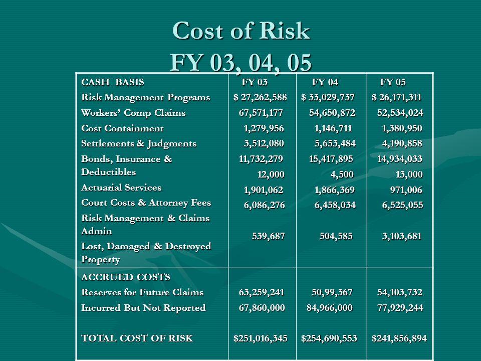 Cost of Risk FY 03, 04, 05 CASH BASIS Risk Management Programs