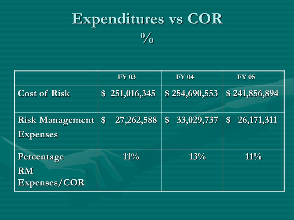 Expenditures vs COR % Cost of Risk $ 251,016,345 $ 254,690,553