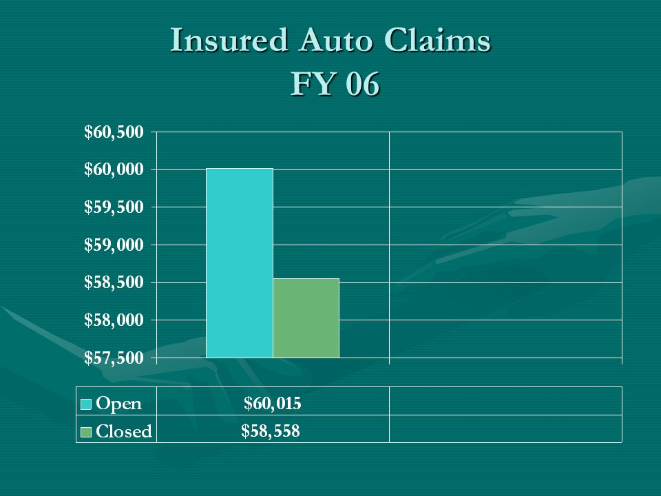 Insured Auto Claims FY 06