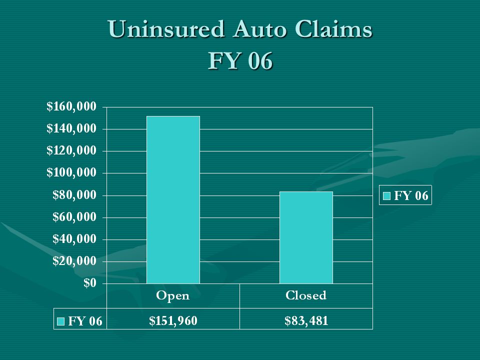 Uninsured Auto Claims FY 06