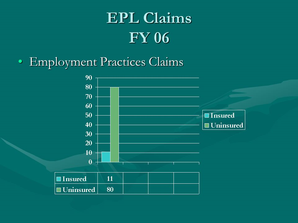 EPL Claims FY 06 Employment Practices Claims