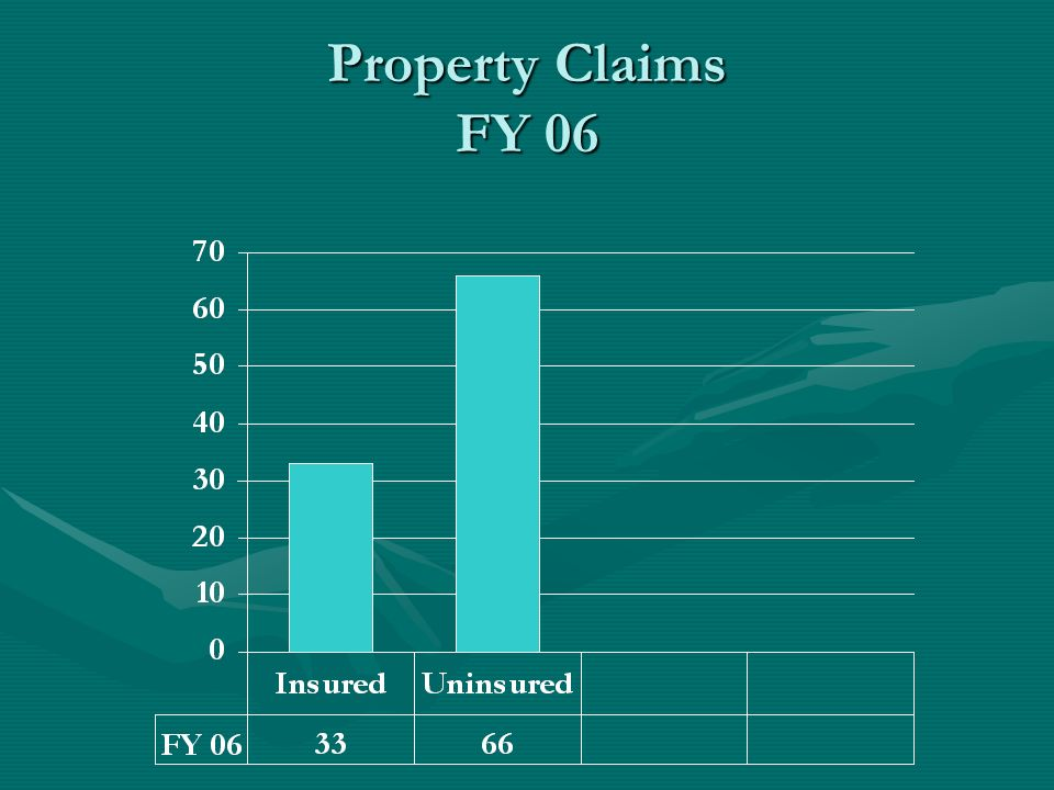Property Claims FY 06