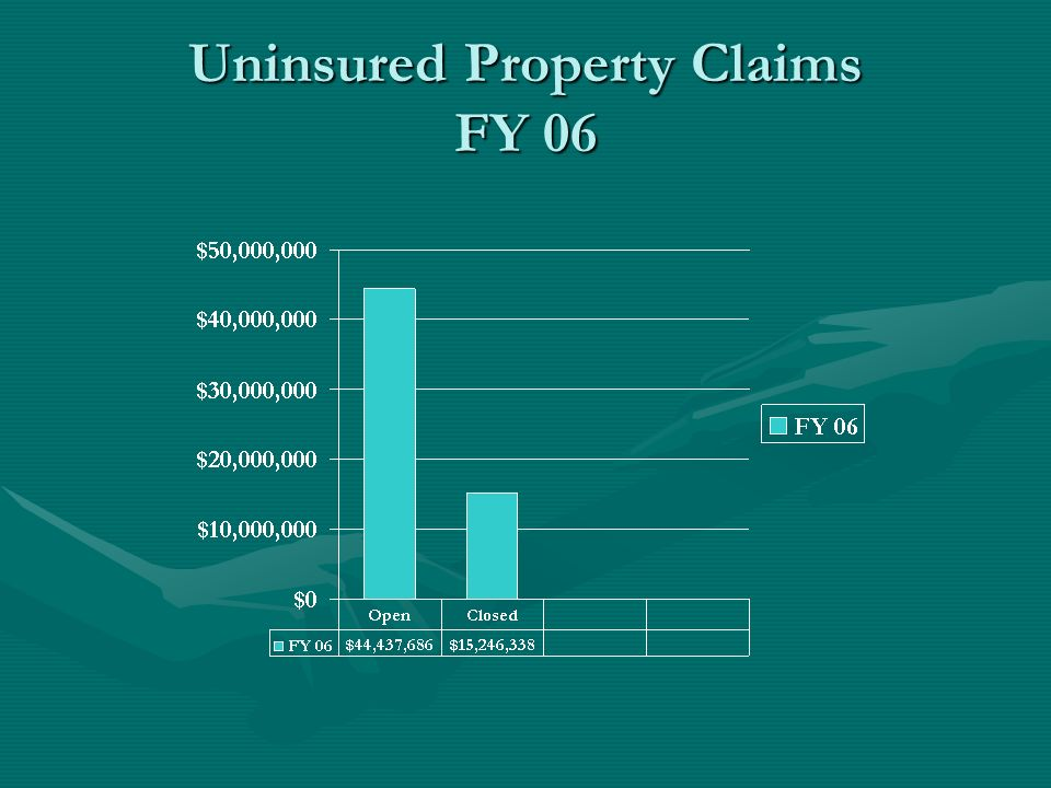 Uninsured Property Claims FY 06