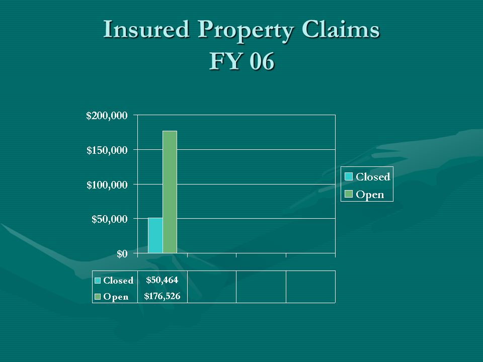 Insured Property Claims FY 06