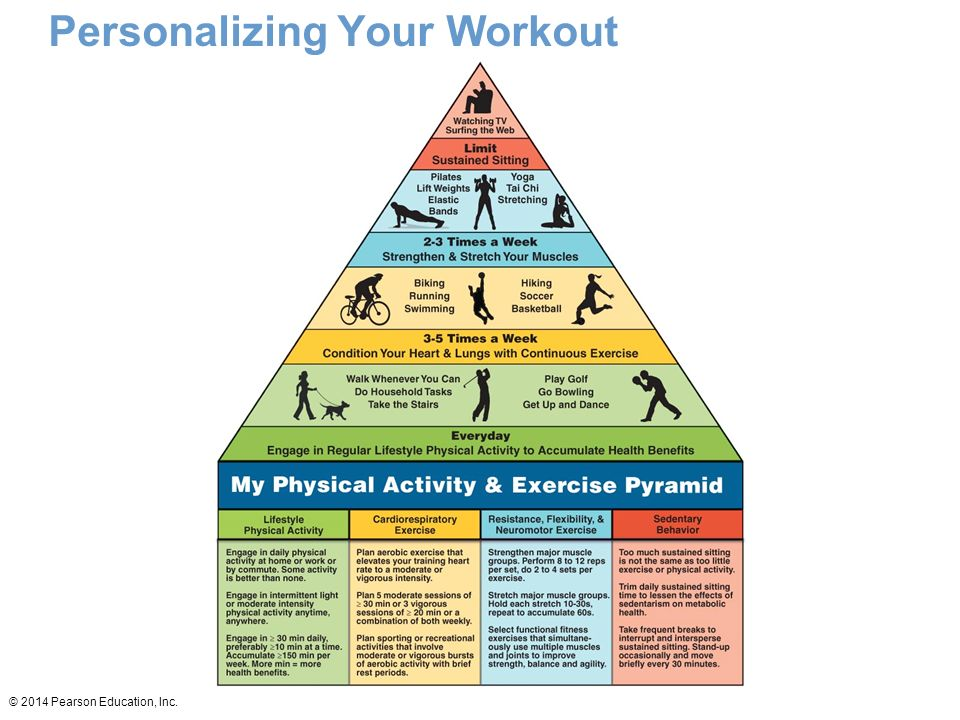 Personalizing Your Workout