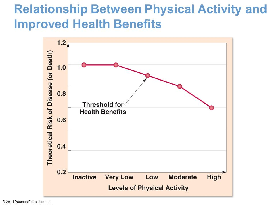 Relationship Between Physical Activity and Improved Health Benefits