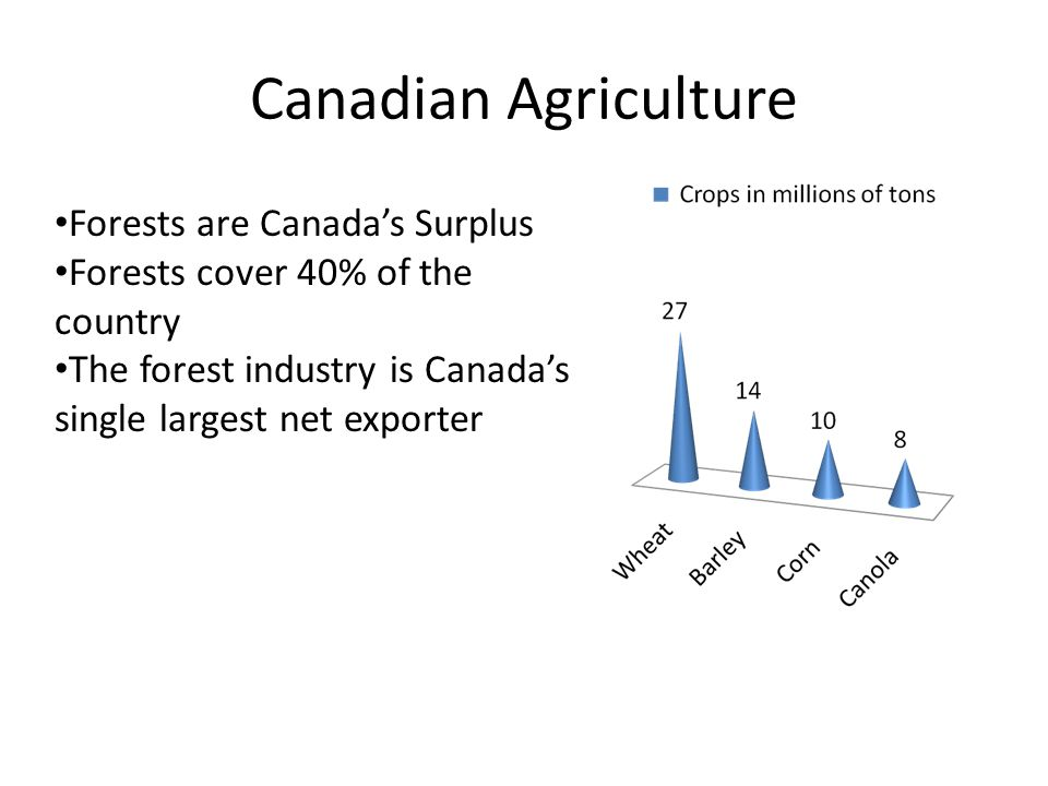 Canadian Agriculture Forests are Canada's Surplus