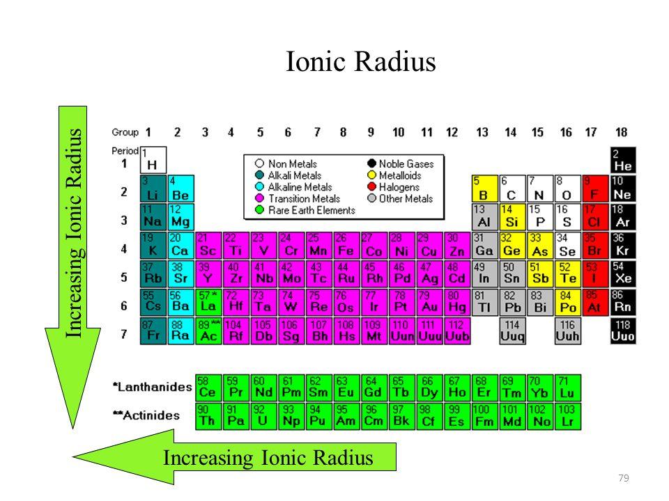 periodic table ionic radius elements periodic table the basics elements molecules compounds - Periodic Table Of Increasing Atomic Radius
