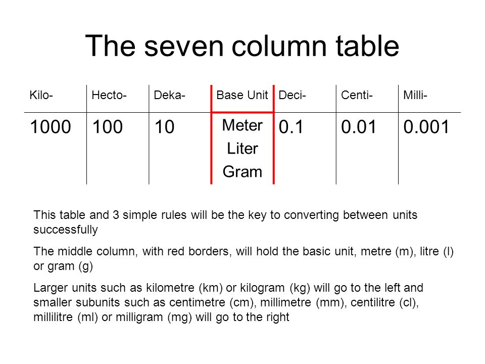 Conversion of metric units ppt download - How to convert liter to kilogram ...