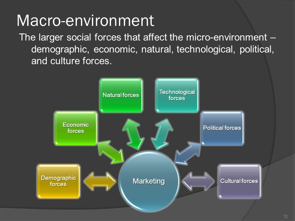 six macro environment forces